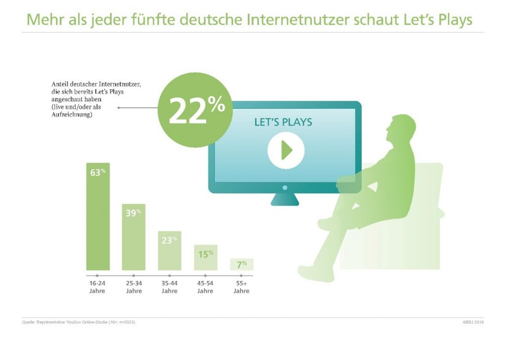 Millionen Deutsche schalten bei Let's Plays rein