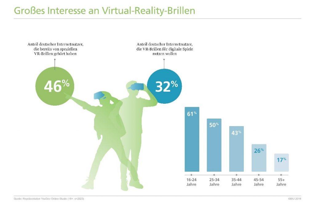 Rund jeder fünfte Internetnutzer in Deutschland kann sich Kauf einer Virtual-Reality-Brille vorstellen