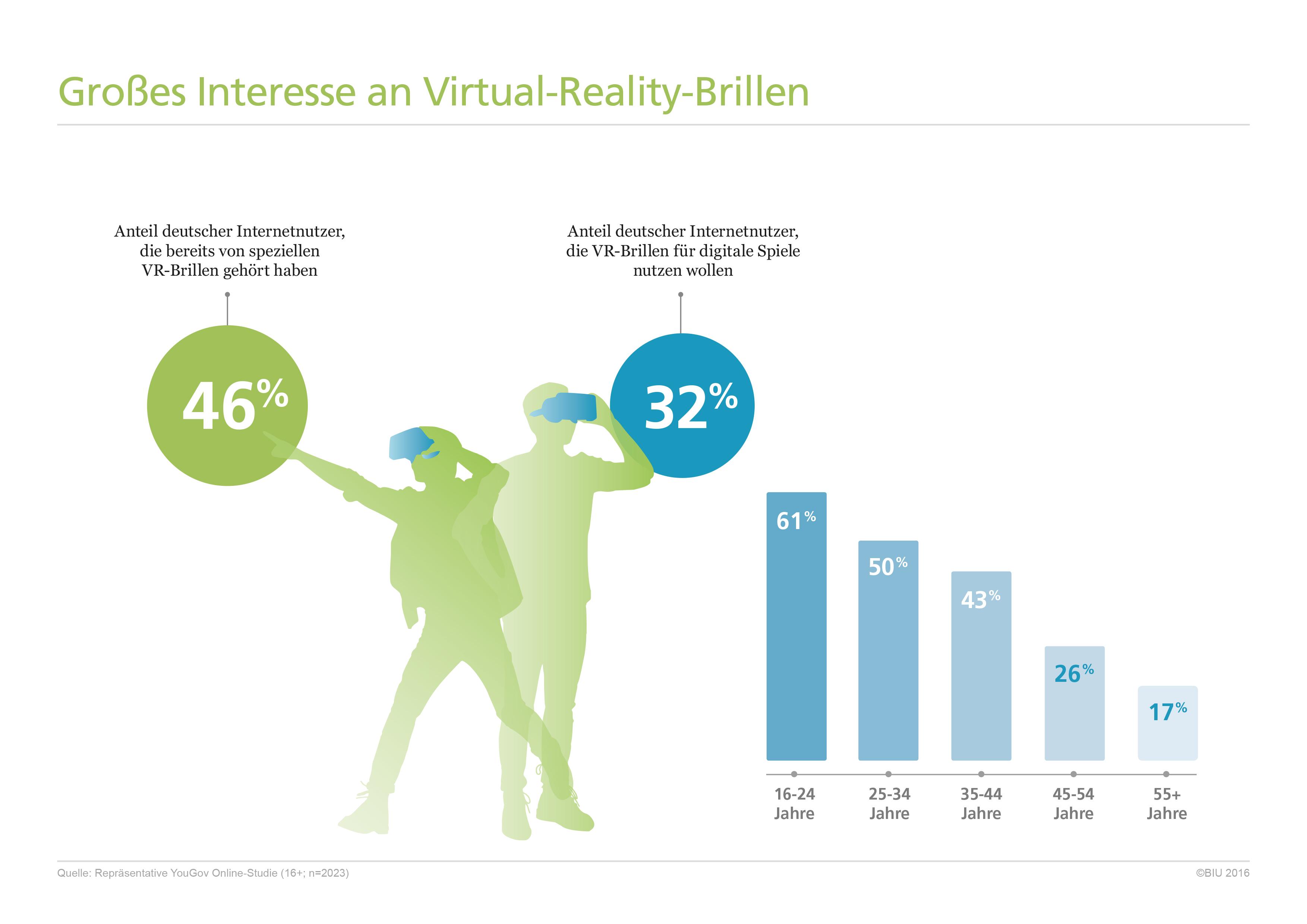 Interesse an Virtual-Reality-Brillen