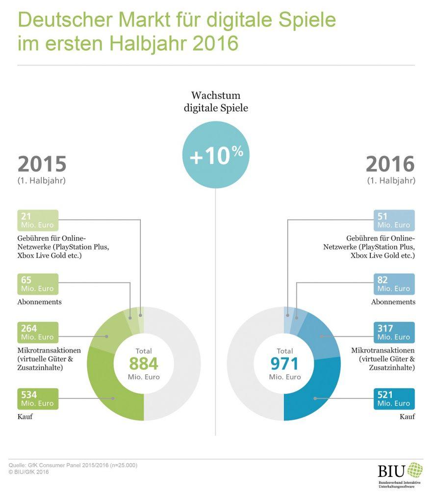 biu_umsatz_gesamtmarkt_erstes_halbjahr_2016_klein-2
