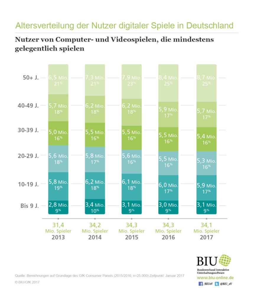 Partner finden: Bei Deutschlands größter Partnervermittlung
