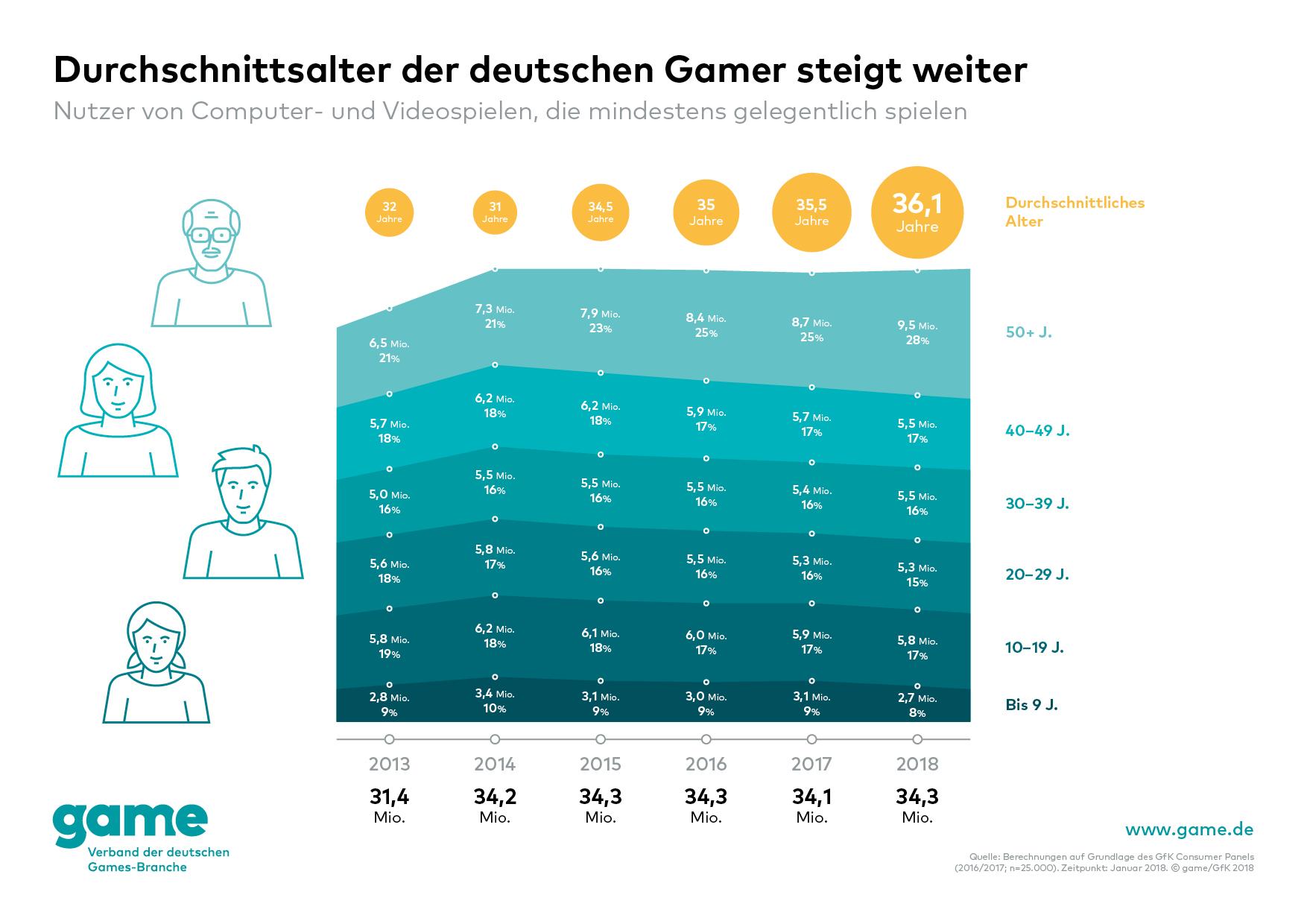 deutsche games