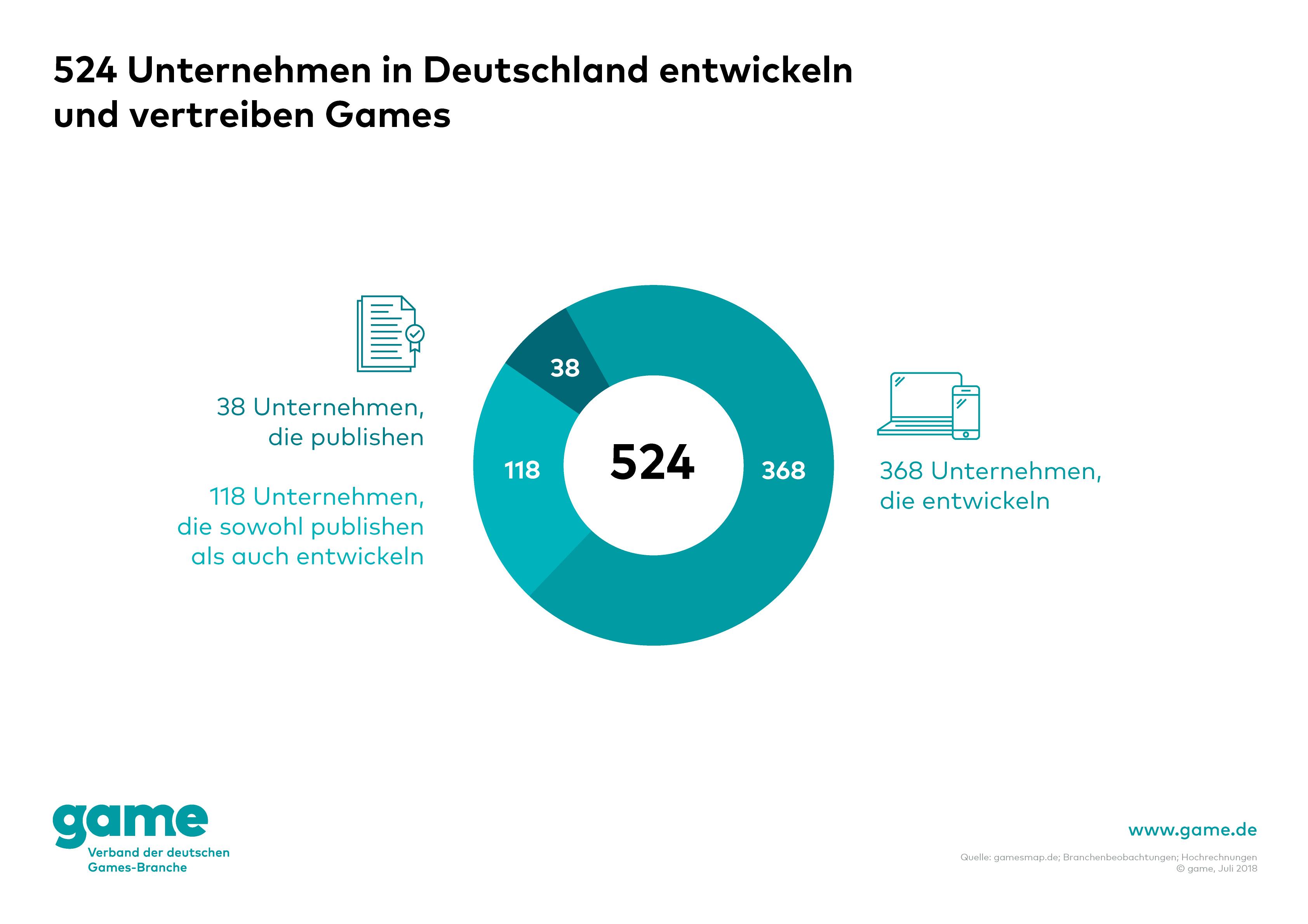 Norwegische Unternehmen In Deutschland
