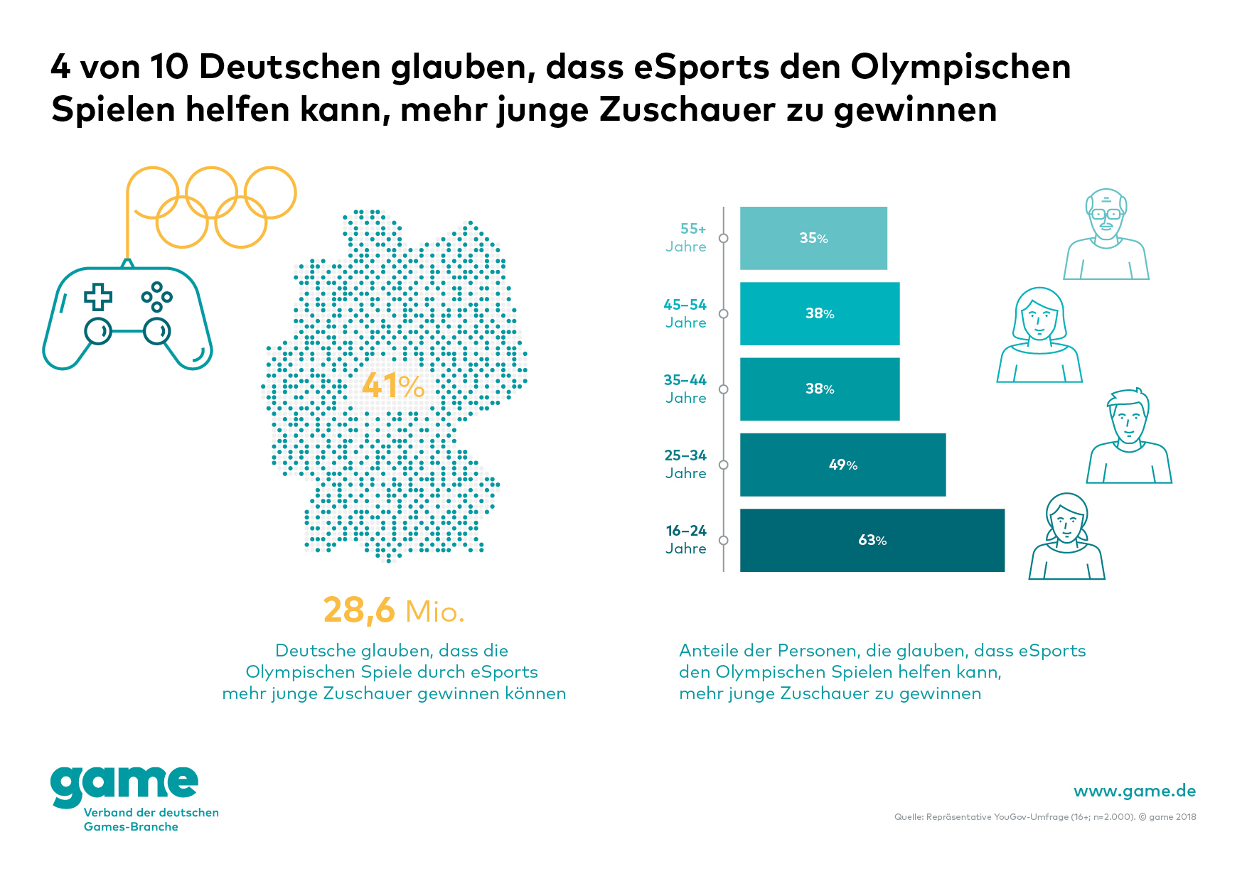 Esport In Deutschland