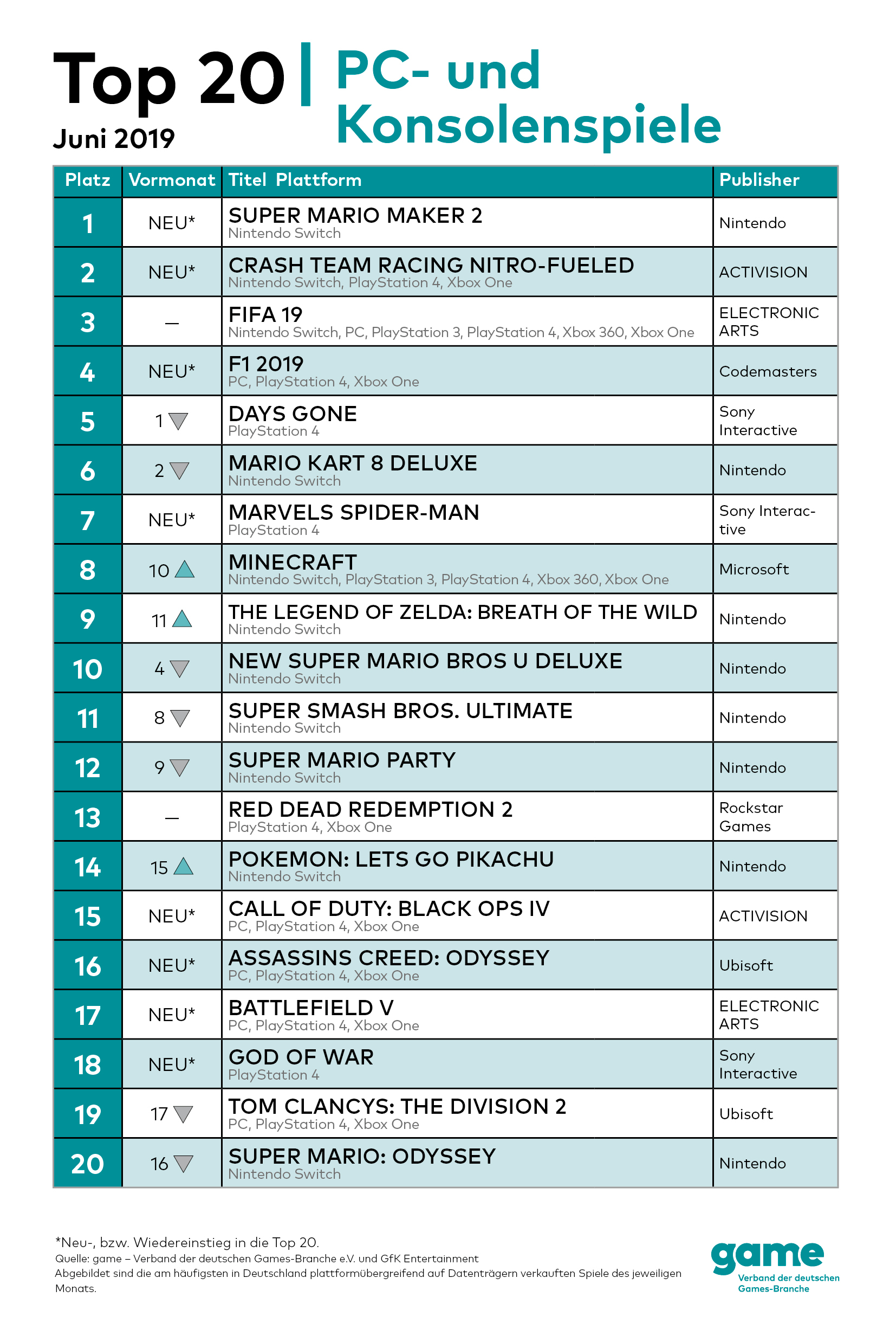 game_PC-Charts_Top20_Juni2019.jpg