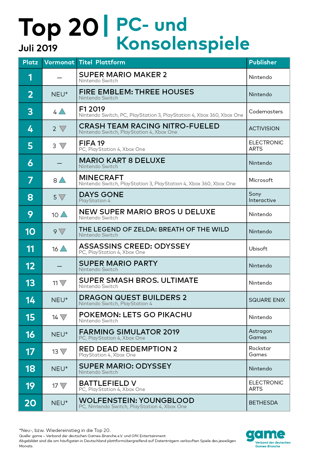 game_PC-Charts_Top20_Juli2019.jpg