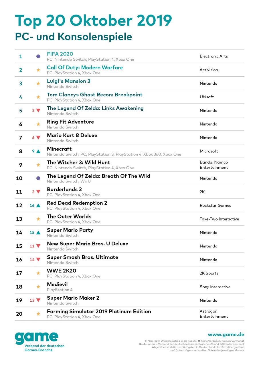2019-11-12-Charts-Oktober-Konsole-PC.jpg